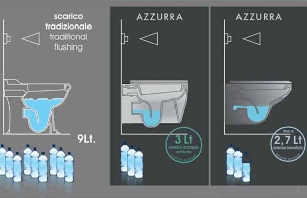 Il Bonus idrico entra nella Legge di Bilancio 2021? Il settore bagno è pronto!